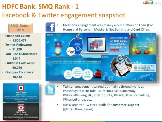 Social media analysis - Indian Banking industry 2013