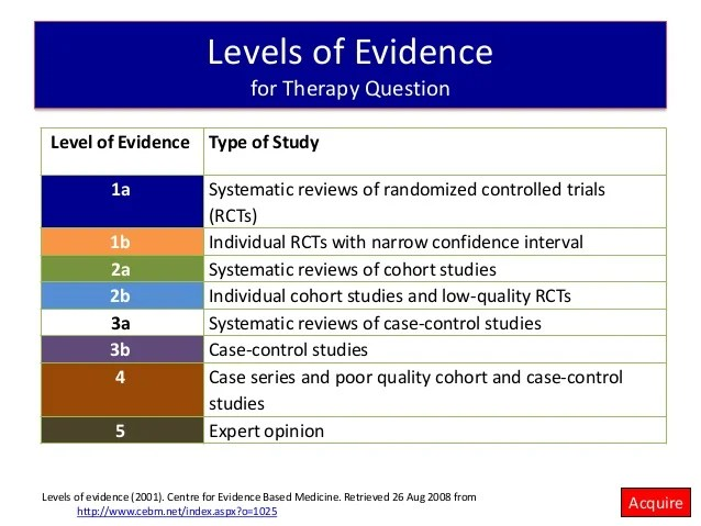 Writing A Case Study Organize Your Papers With Pro Help Introduction To Evidence Based Medicine