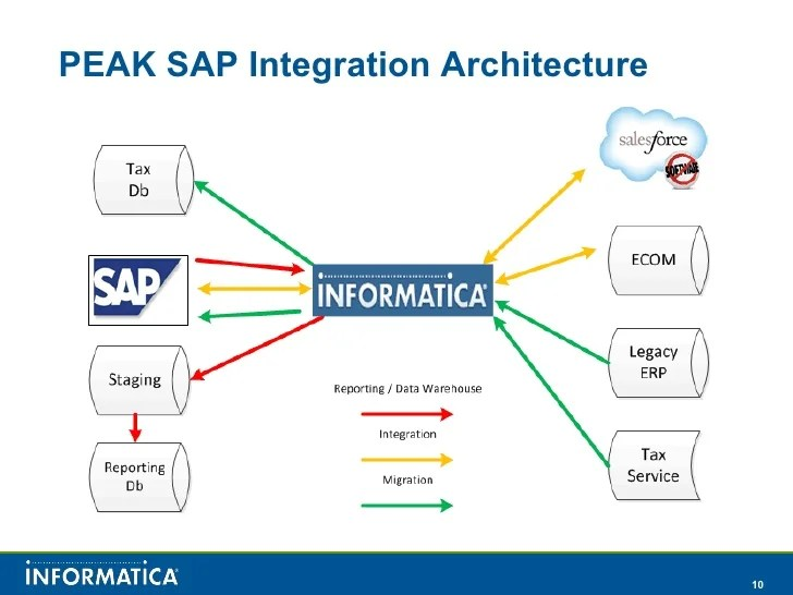 Business Analysis Wikipedia Salesforce And Sap Integration With Informatica