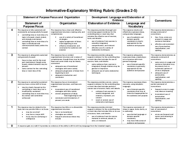 Informative Explanatory Writing Rubric Grades 2 5