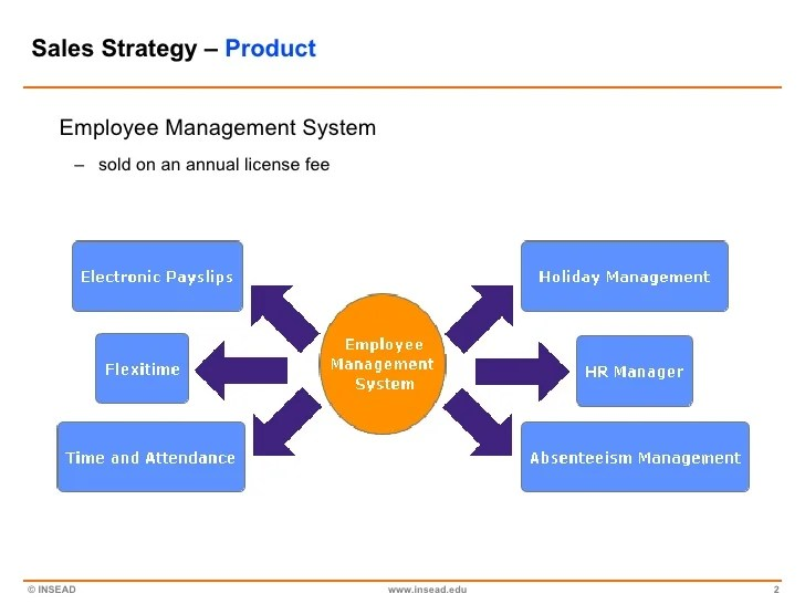 Case Studies In Business Management Cases Strategy Insead Sales Strategy Case Study