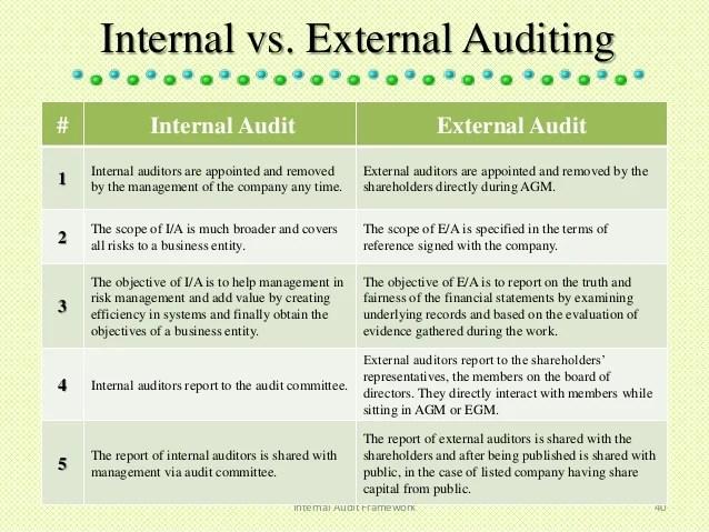draft internal audit report company - Kenicandlecomfortzone