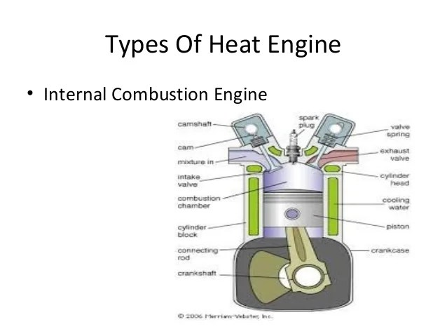 internal conbustion engine cycle diagram