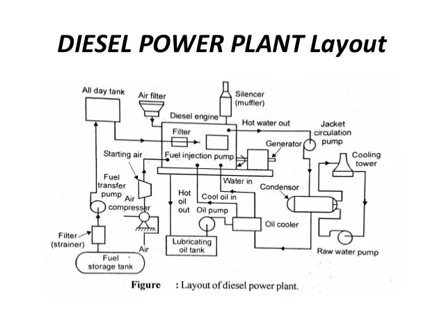 diesel power plant layout