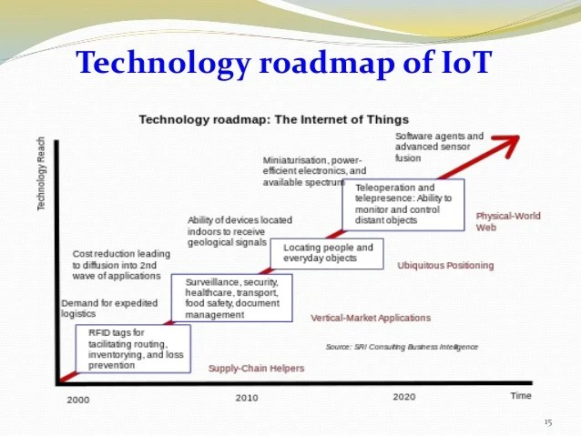 Technology Roadmap Sample | ophion.co