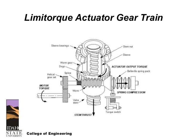 rotork wiring diagram auto electrical wiring diagramlimitorque motor operated valve