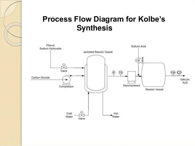 process flow diagram salicylic acid