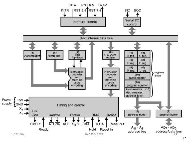 block diagram of 8085 mpu
