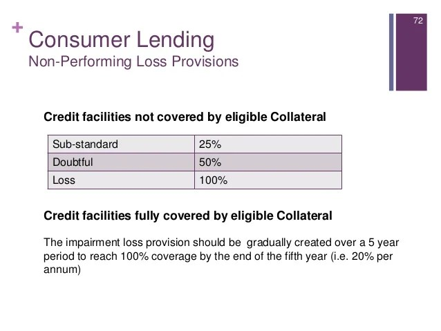 Introduction to consumer lending