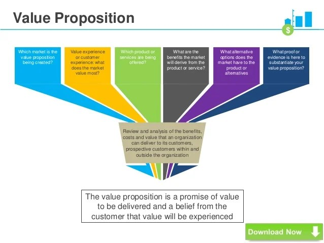 value proposition template - Roho4senses