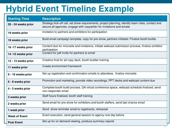 example of timeline of events - Intoanysearch