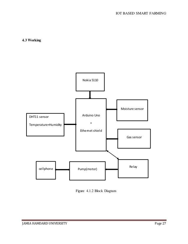 block diagram gps agriculture