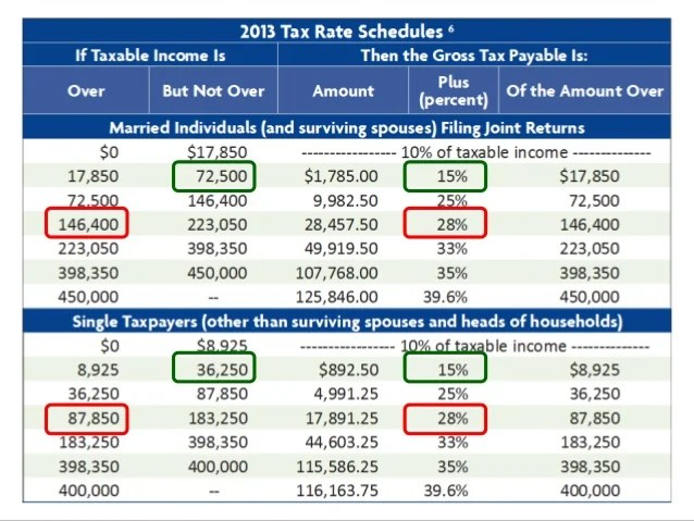 Irs Form Capital Gains – Irs Qualified Dividends and Capital Gains Worksheet