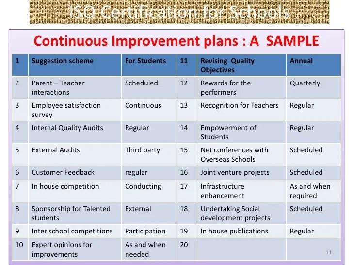 Service Improvement Plan Template – Sample Improvement Plan