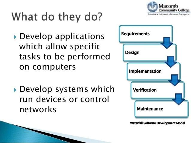 software developer duties - Onwebioinnovate