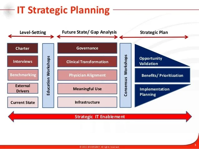 it strategic plan template - Minimfagency