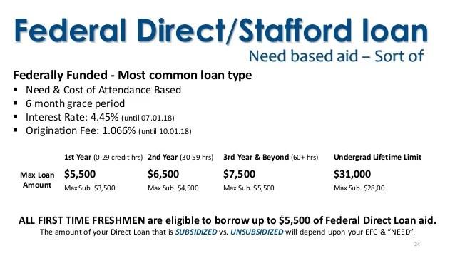College Financial Aid Basics