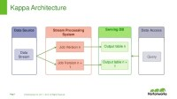 Design Patterns For Real Time Streaming Data Analytics