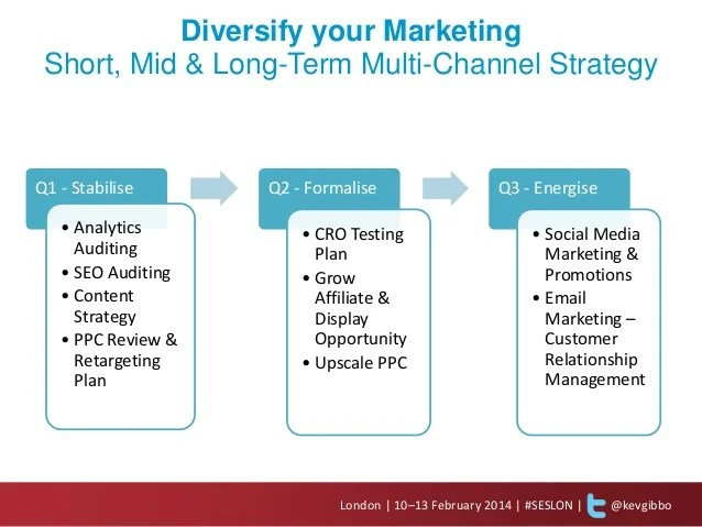 Creative Strategic Plan Template Business Development Why You Need An Integrated Digital Marketing Strategy