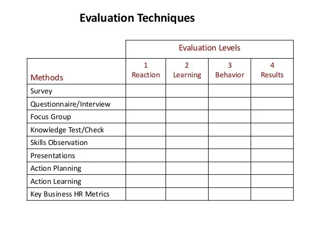 Kirkpatricks Four Levels Of Training Evaluation In Detail Training Feedback Form Free Training Evaluation Form