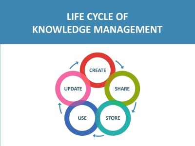 LIFE CYCLE OF KNOWLEDGE MANAGEMENT