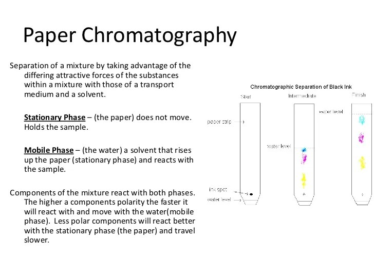 Lab4 Chromatography