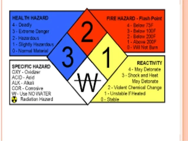 Lab Safety And Ppe And Biosafety Levels