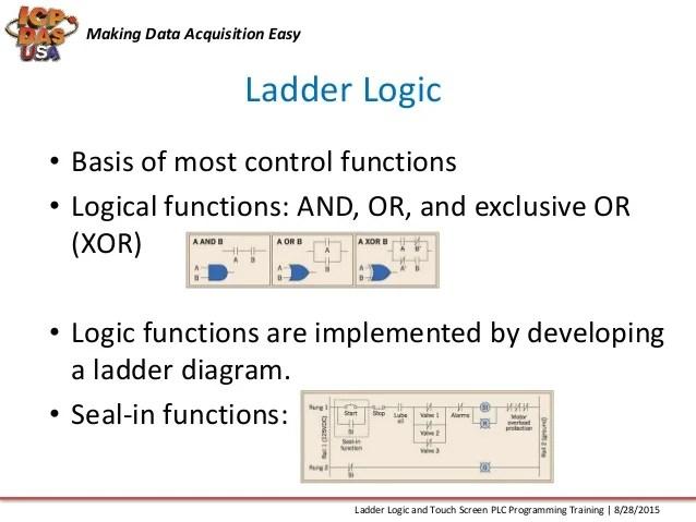 Plc ladder logic programming tutorial stlfamilylife plc programming ccuart Choice Image