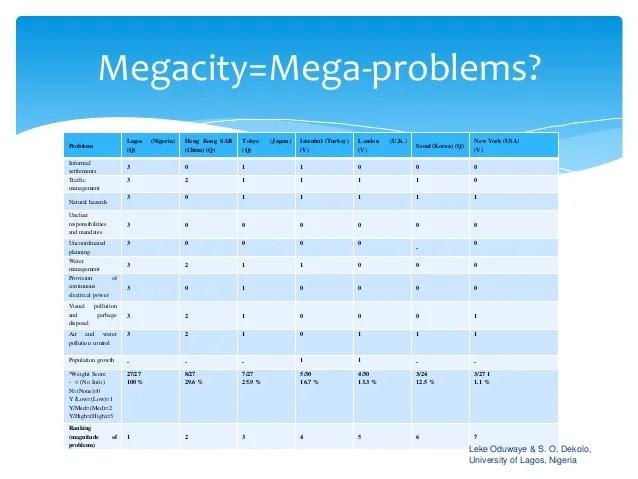 20140128_Megacities_Mash The Growth Of The Megacity