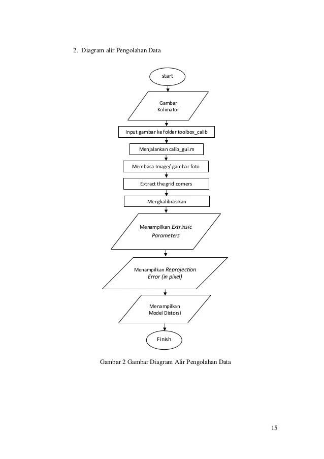 diagram gambar