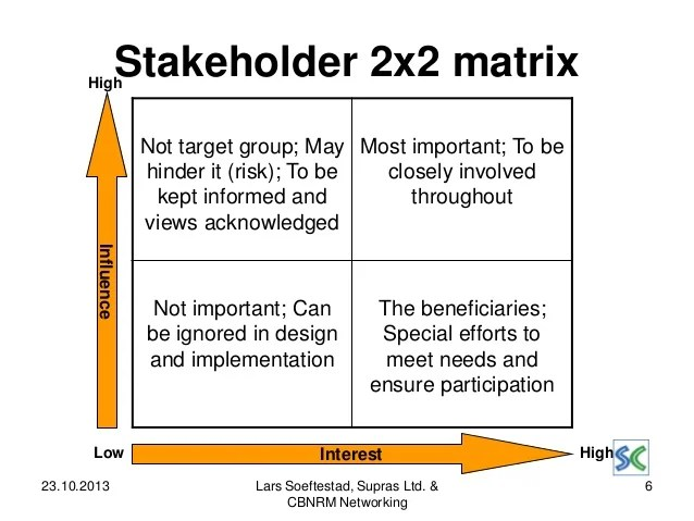 Stakeholder Analysis An Analytical Tool In The