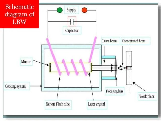 laser welding diagram