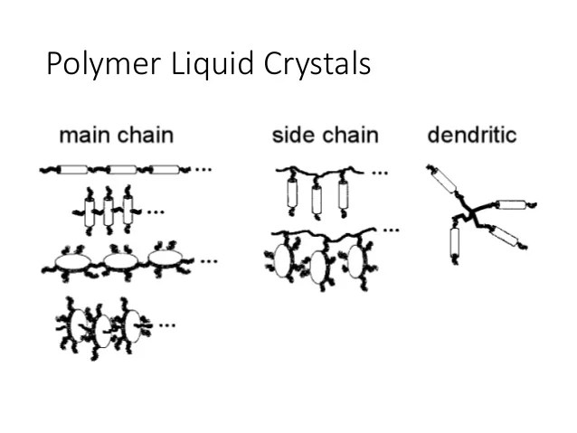 Liquid Crystal And Liquid Crystal Polymer