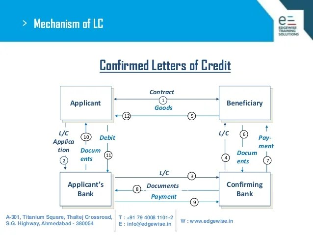 Letter Of Credit Lc Mt700 Bronze Wing Trading Llc Letters Of Credit Definition
