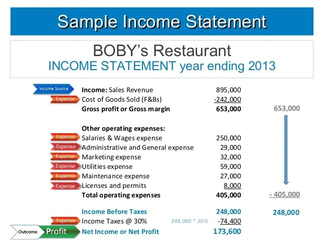 sample of income statement - Josemulinohouse - restaurant statement
