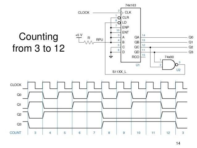 counter circuit design