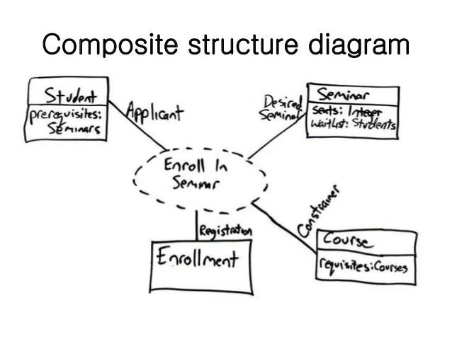 uml 2 process flow diagram