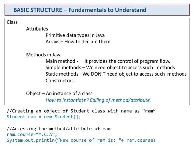 Java Basics User Input Data Type Constructor
