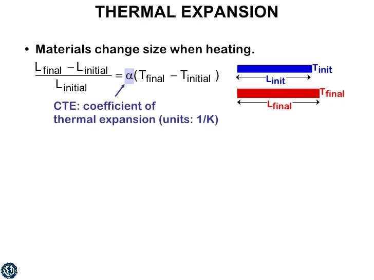 coefficient of thermal expansion units