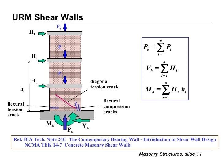 masonary wall design - Maggilocustdesign - Design Of Retaining Walls Examples