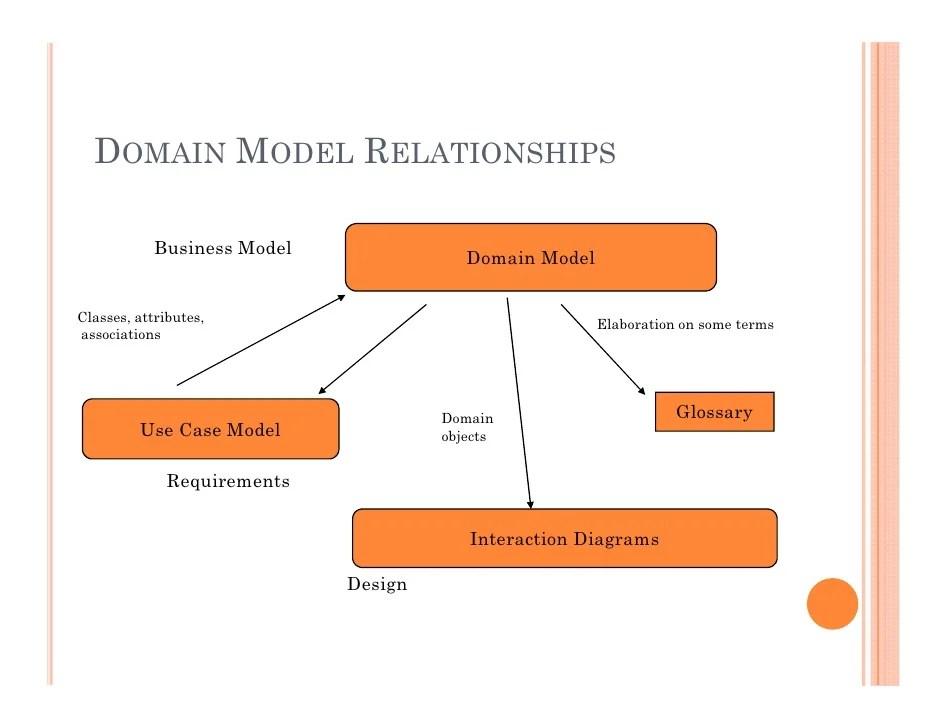 data modeling resume database modeler resume sample data