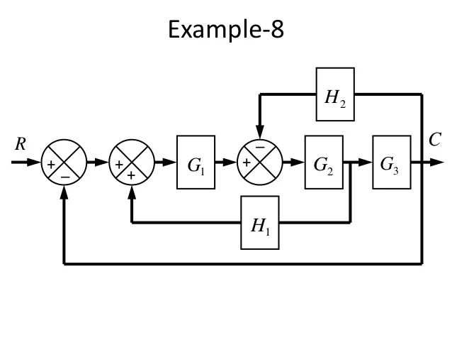 block diagram 3g