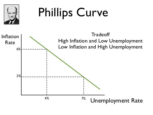 inflation and unemployment - Selol-ink
