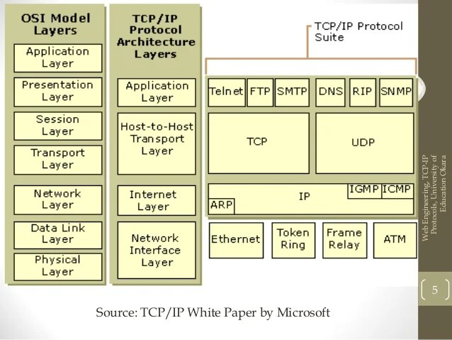 lecture 7 transport protocols udp tcp
