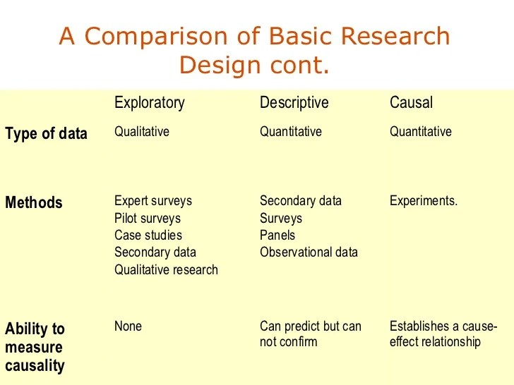 Writing A Research Proposal Is A Piece Of Cake With Us Research Design And Secondary Data