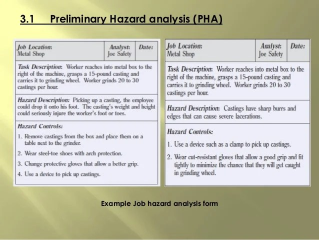 Template For Job Hazard Analysis  Making A Work Schedule Template