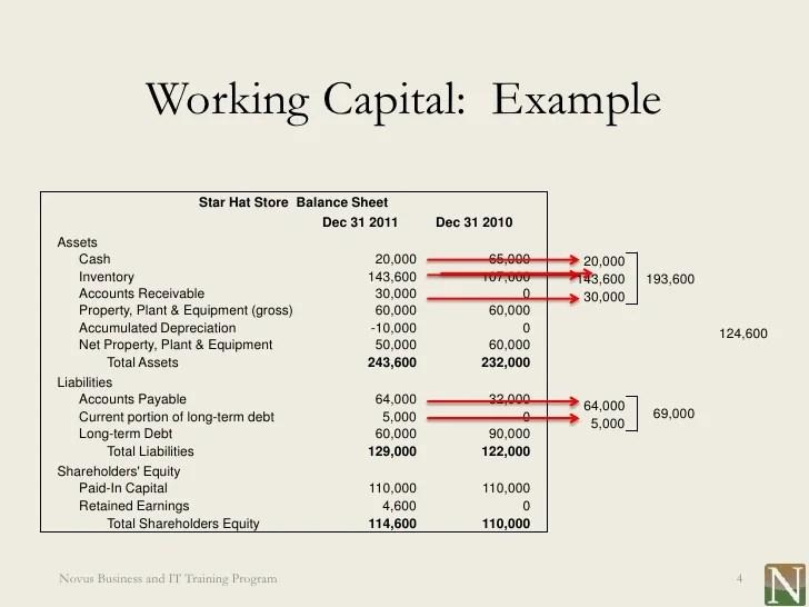 working capital on a balance sheet - Ozilalmanoof - format of working capital