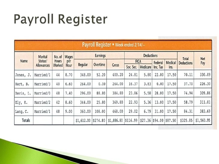 example of payroll register - Yelommyphonecompany