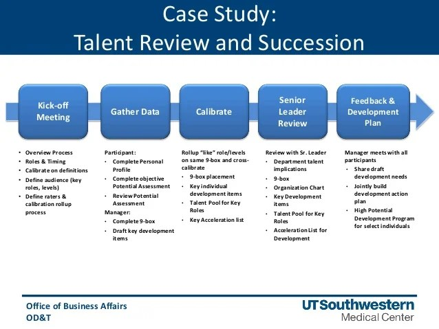 Whats The Business Analyst Role On A Software Project Leveraging Employee Assessments