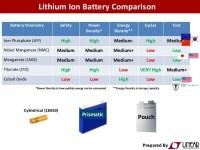 LiIon Chemistry Comparison